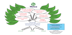 WONCA tree developed by the College of Primary Care Medicine