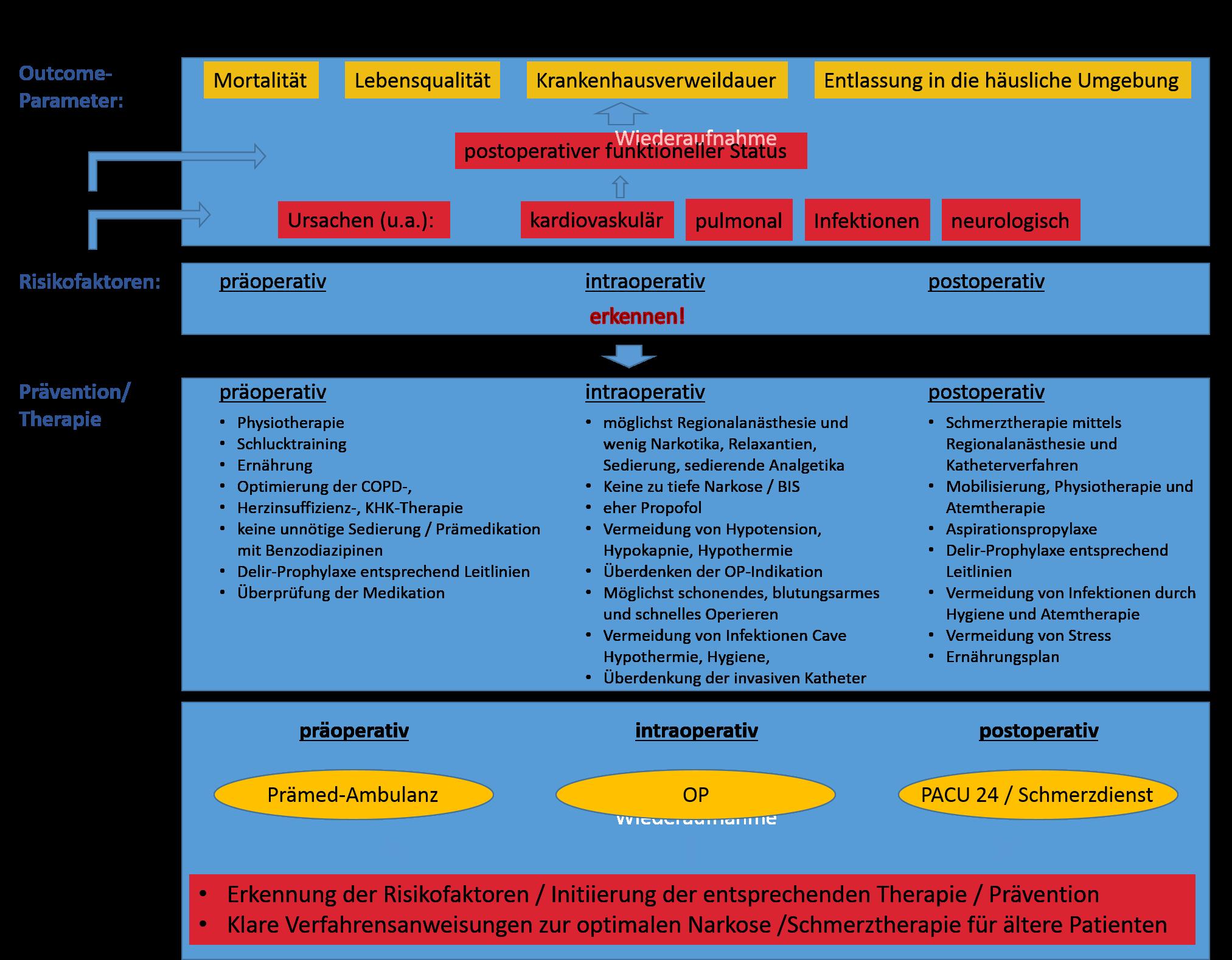 UKE - Anästhesiologie