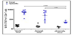 Fig. 2: PD-1/TIGIT expression is upregulated on HCV-specific CD4+ T cells from patients with chronic infection