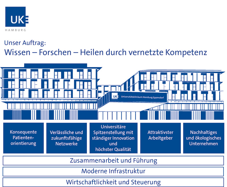 Bild vom Leitbild des Universitätsklinikums Hamburg-Eppendorf